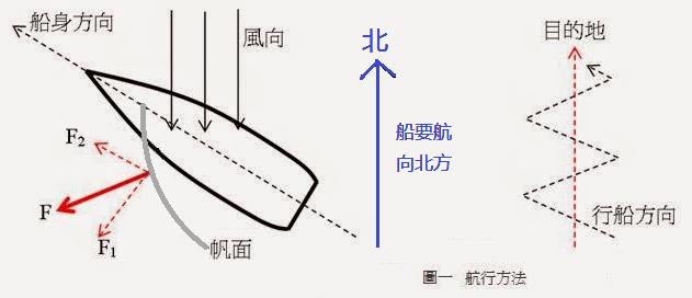 攝理新闻_帆船原理_逆风前行