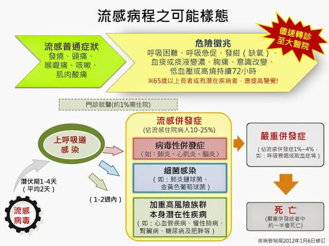 摄理新闻_预防流感_流程图